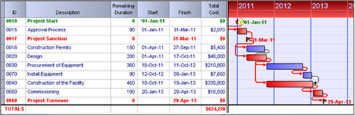 Integrated Cost-Schedule Risk Analysis - Hulett & Associates